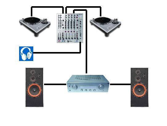 Diagram Of A DJ Mixer